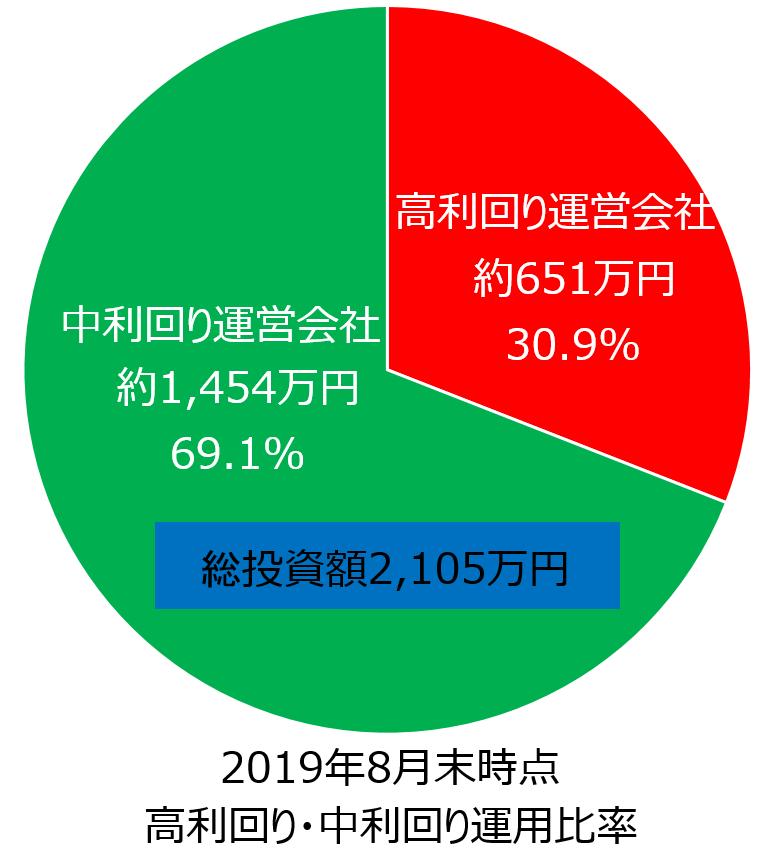 ソーシャルレンディング_ファイアフェレット_投資状況_円グラフ2019年8月