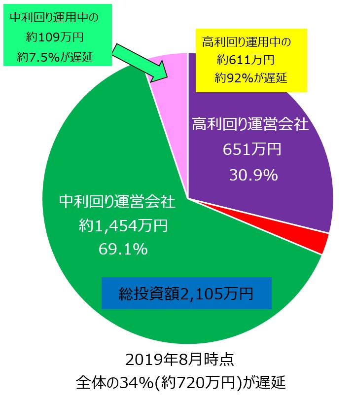 ソーシャルレンディング_ファイアフェレット_被弾状況_円グラフ