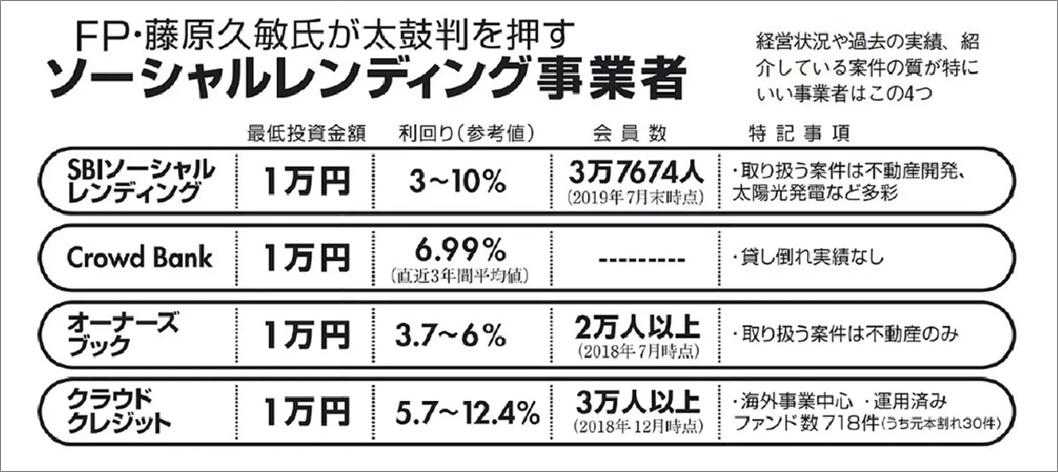 週刊プレイボーイ藤原氏おすすめソーシャルレンディング