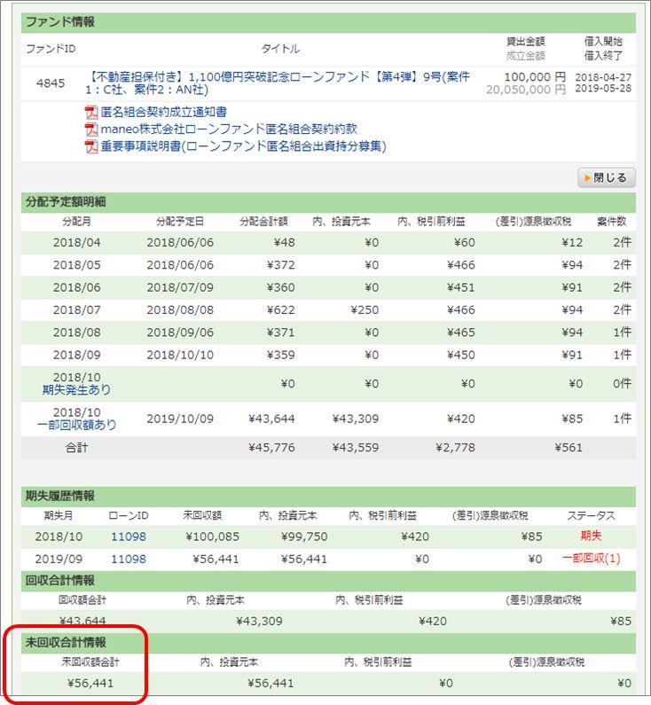 maneo 1,100億円突破記念ローンファンド4弾 回収結果_元本損失