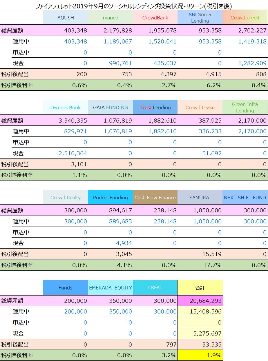 ファイアフェレット2019年9月のソーシャルレンディング投資状況・リターン(税引き後)