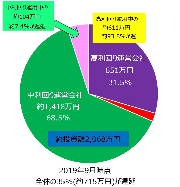 2019年時点ソーシャルレンディング遅延円グラフ