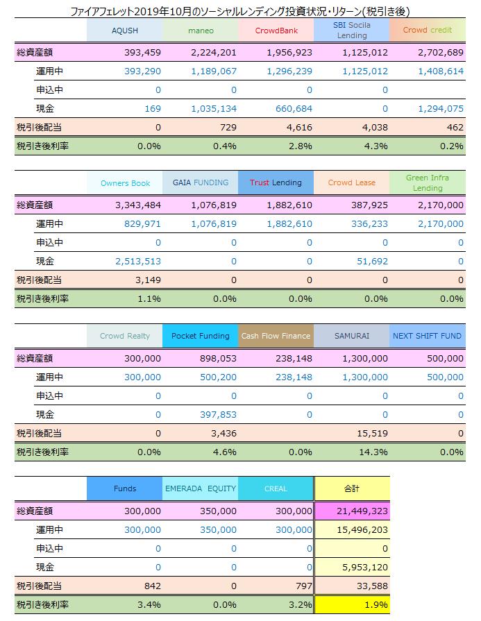 ソーシャルレンディング2019年10月期税引き後収益