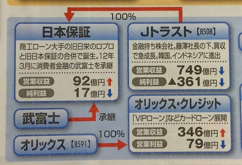 東洋経済業界地図2020年Jトラスト_日本保証