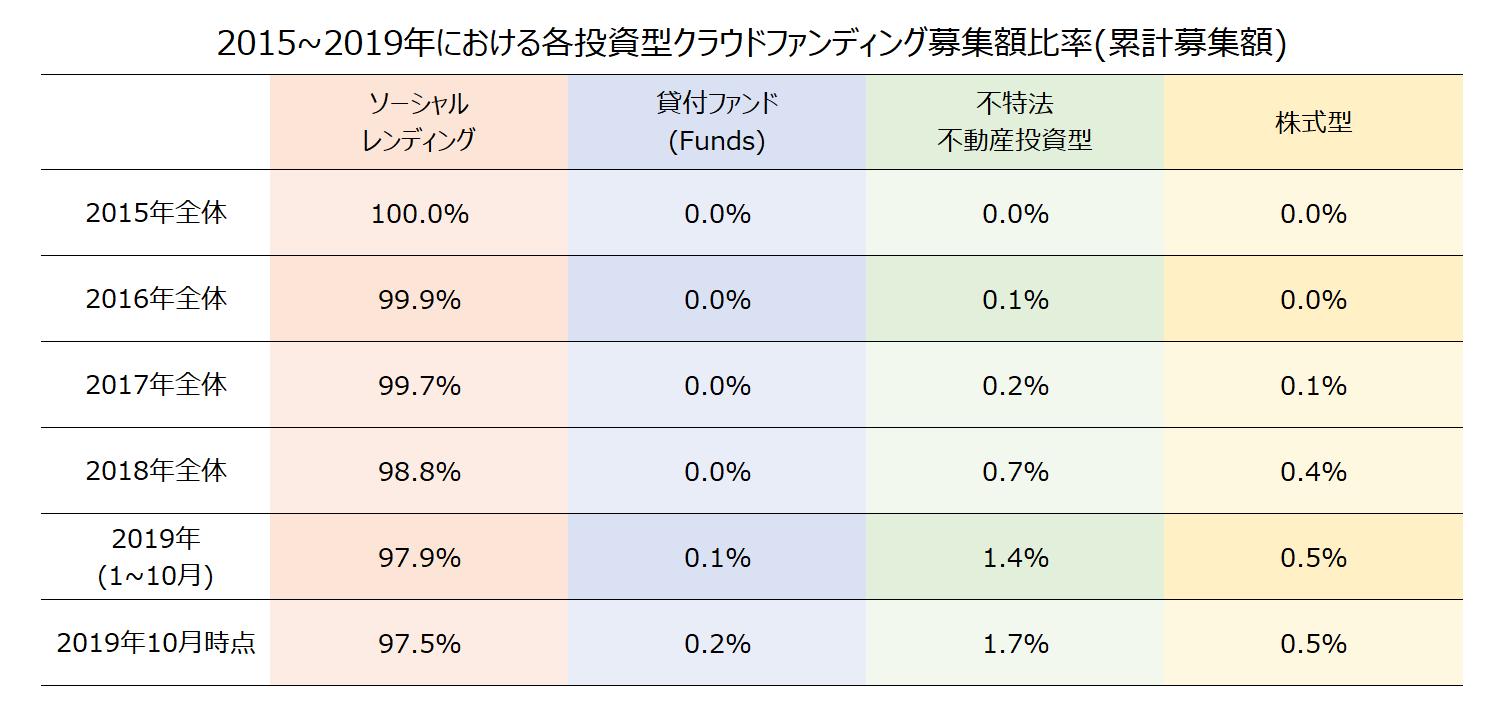 2015~2019年における各投資型クラウドファンディング募集額比率(累計募集額)