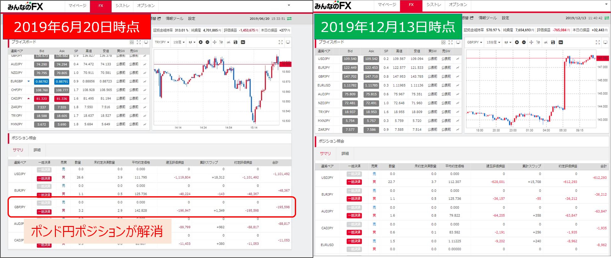 03みんなのFXポンド円2019年12月13日暴騰ポジション解消