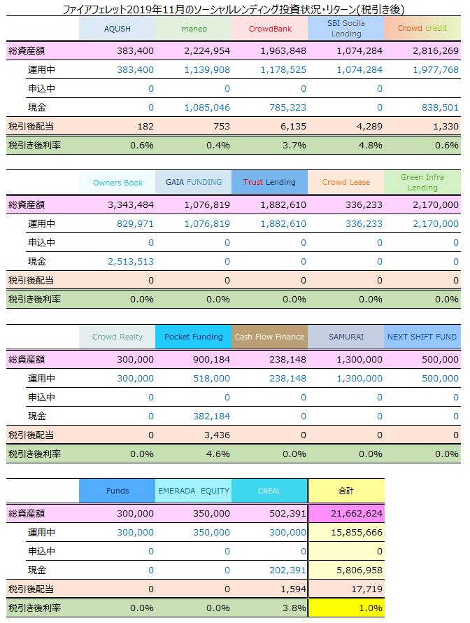 ソーシャルレンディング2019年11月収益報告