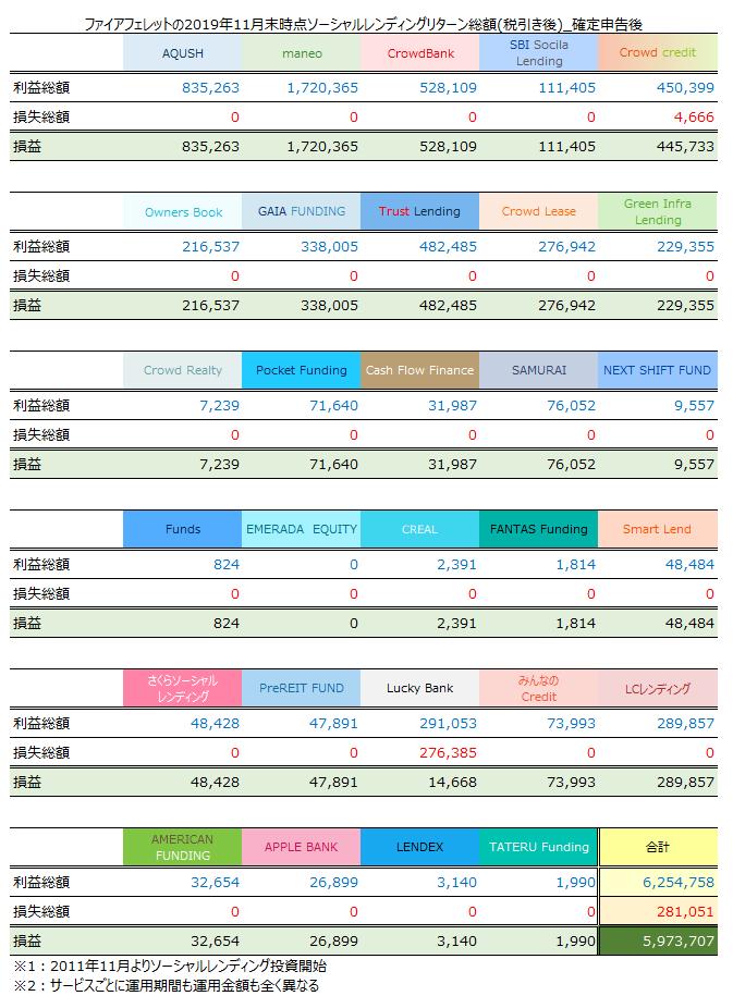 ソーシャルレンディング2019年11月累計収益報告