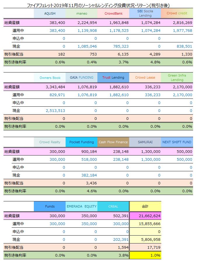 ソーシャルレンディング2019年11月期収益