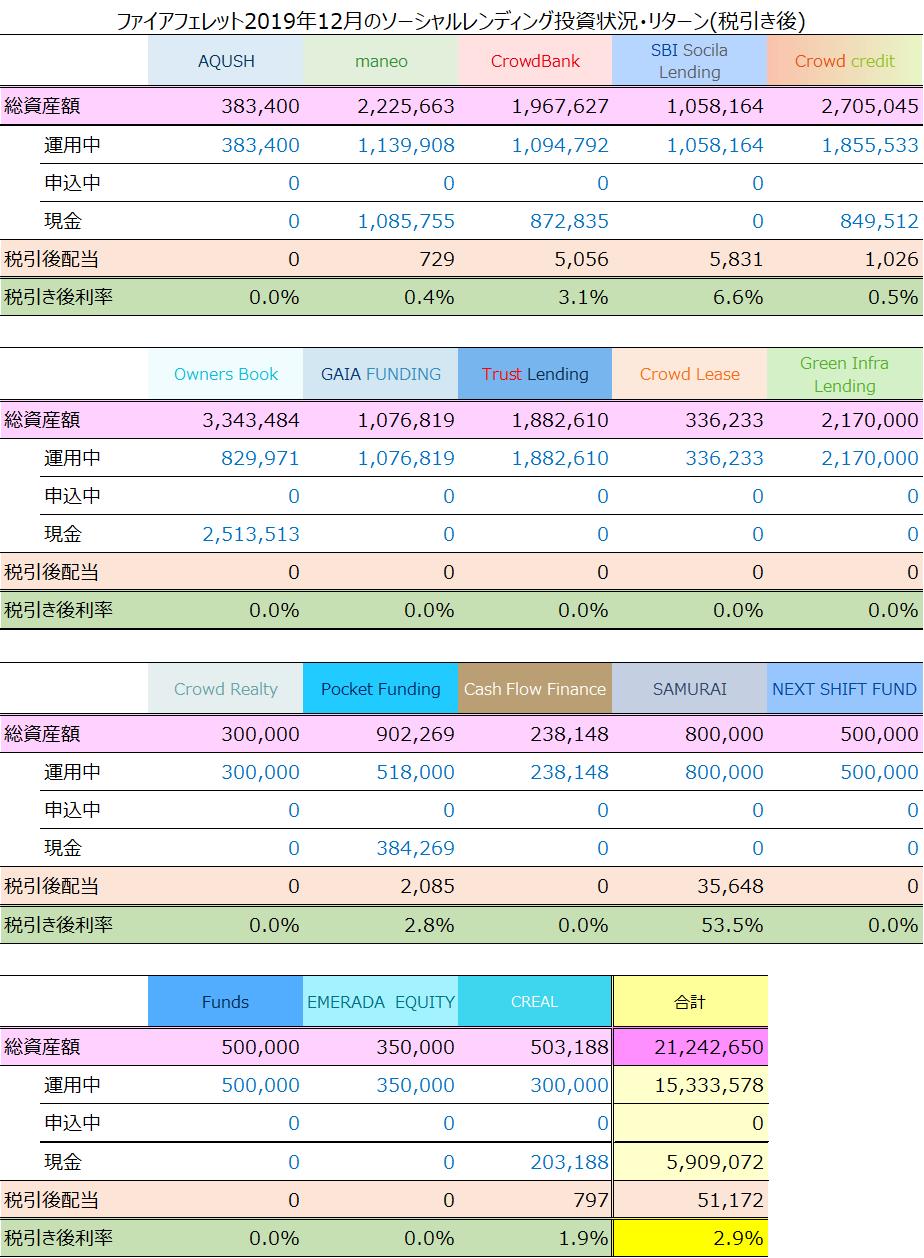 ファイアフェレット2019年12月のソーシャルレンディング投資状況・リターン(税引き後)