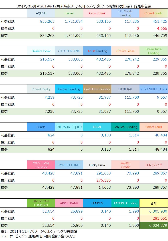 ファイアフェレット2019年12月末のソーシャルレンディング投資状況・リターン累計(税引き後