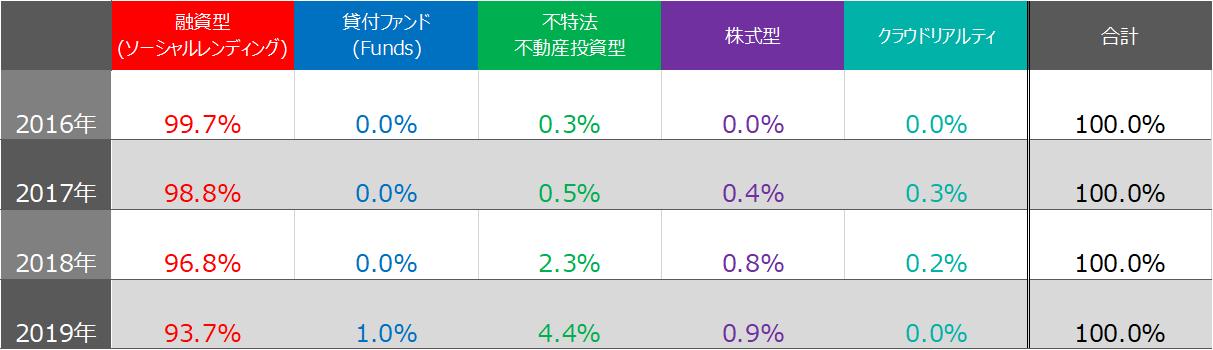 投資型クラウドファンディング募集額比率2016年~2019年集計