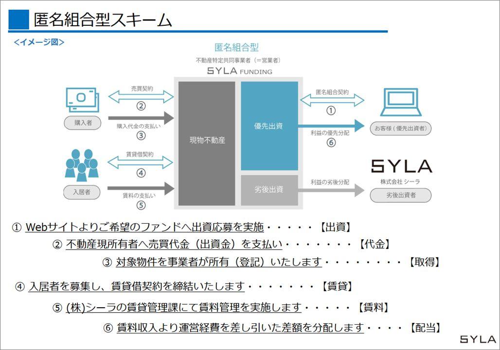 SYLA Fundingセミナー2019121912特定組合型スキーム