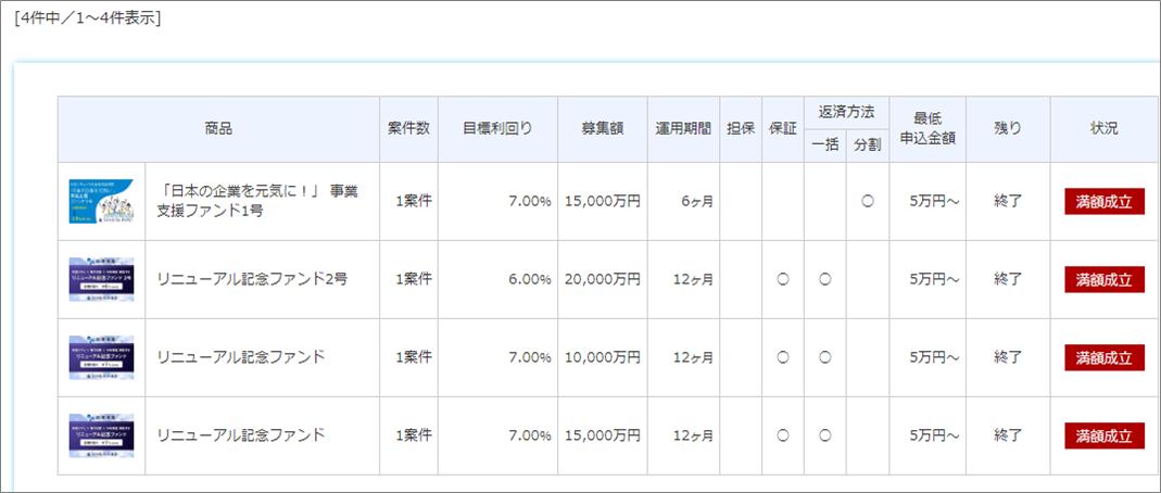 03SAMURAI Fund20万円投資