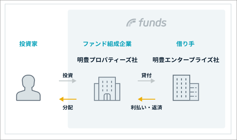 24CRE 1号案件Fundsとの比較