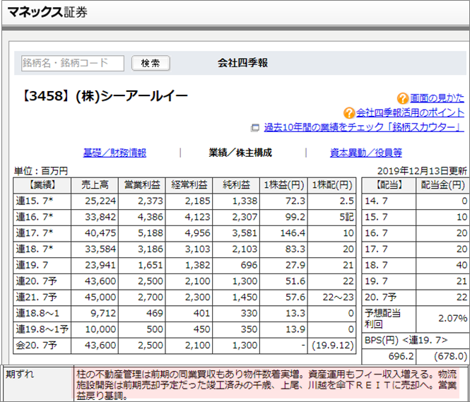 11CRE Funding_株価業績