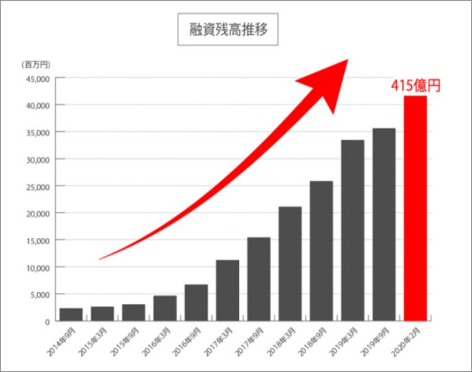 SBIソーシャルレンディング400億円突破1