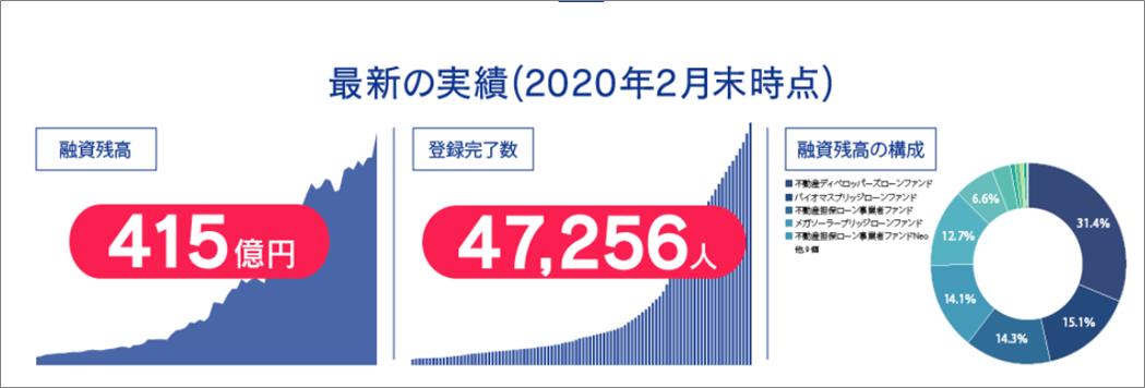 SBIソーシャルレンディング400億円突破2
