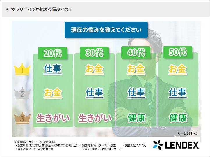 LENDEXアンケート2020032102