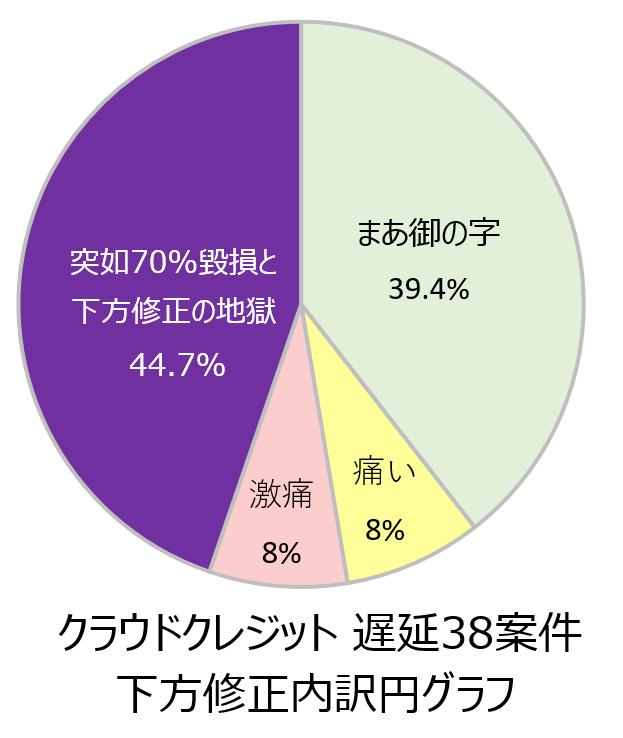 カメルーン毀損円グラフ