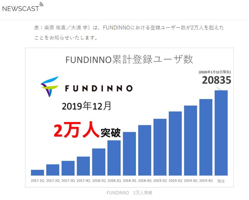 FUNDINNO2万円突破
