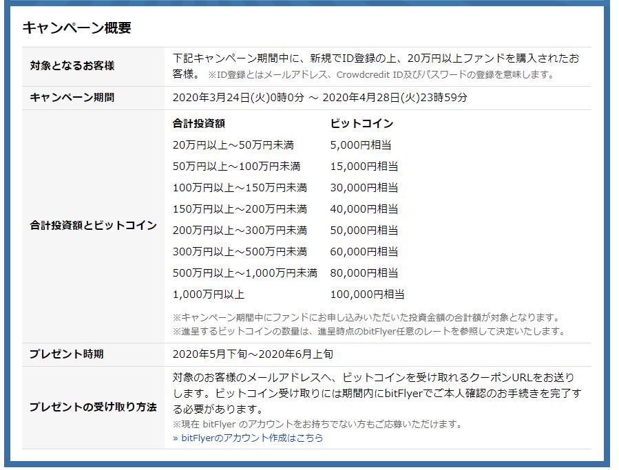 クラウドクレジット_ビットコイン10万円プレゼント概要