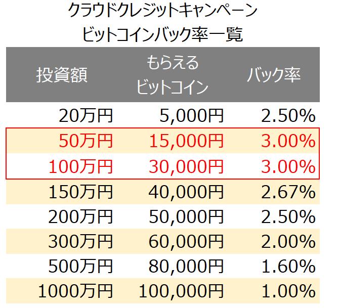 クラウドクレジット_ビットコイン10万円プレゼント_バック率
