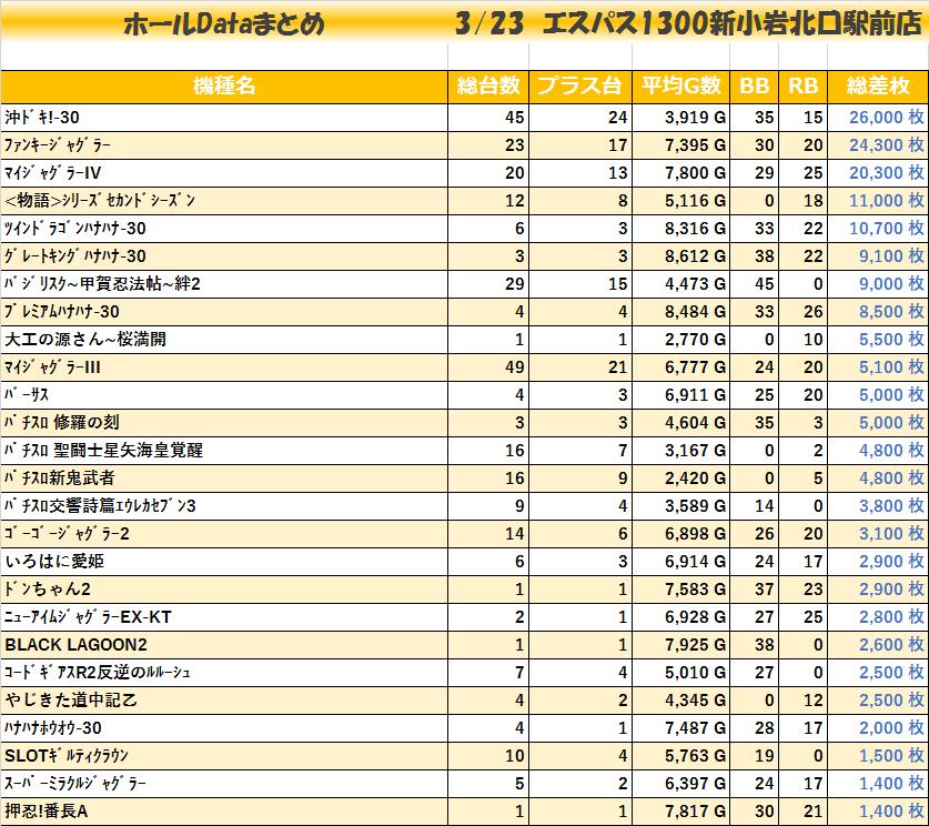 20200323エスパス1300新小岩北口駅前店_機種毎