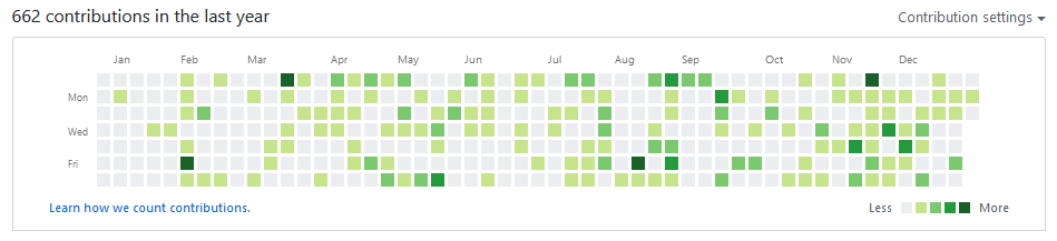 github_commit_2019.png