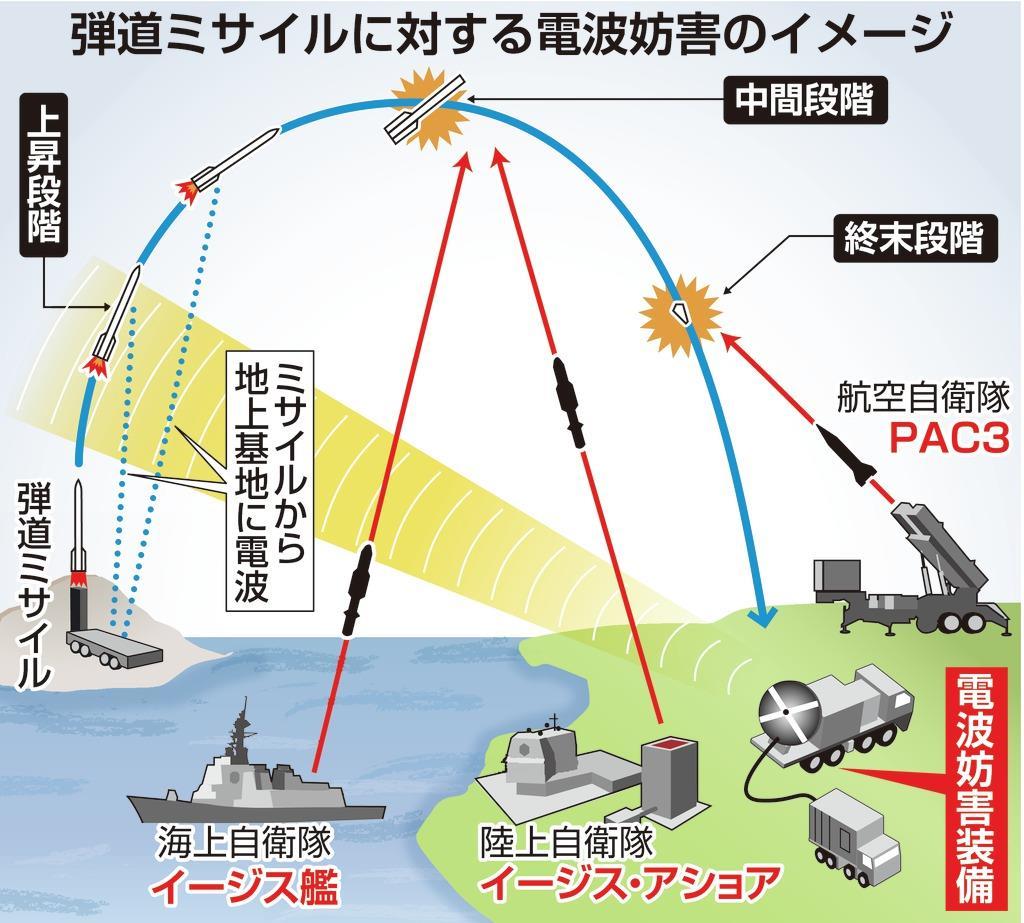 plt2002110010-p1_北朝鮮の弾道ミサイルを電波で妨害 防衛省が装備導入着手