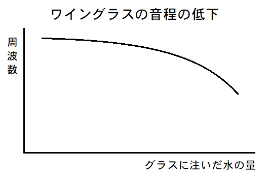 ワイングラス音程グラフ