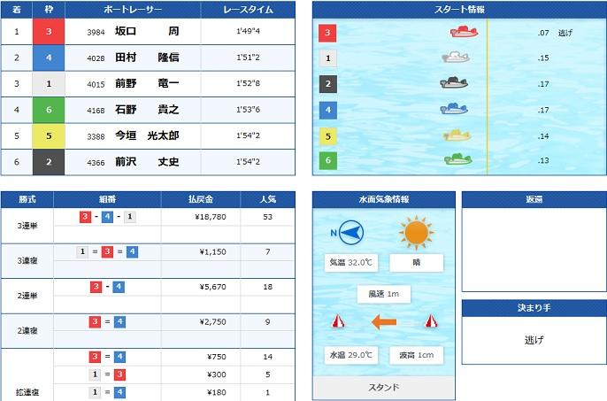 住之江GⅠ4日目6R(19.09.07)