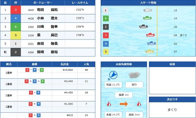 下関GⅢ初日4R(19.09.21)