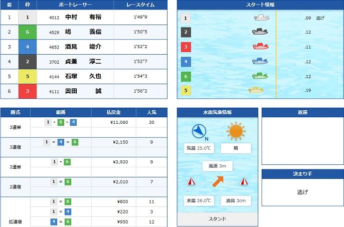 丸亀一般戦初日9R(19.09.25)