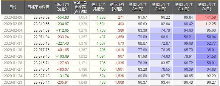 騰落レシオ数値詳細20200207新型コロナショック