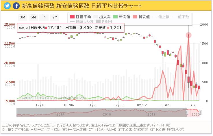 新高値安値チャート200319