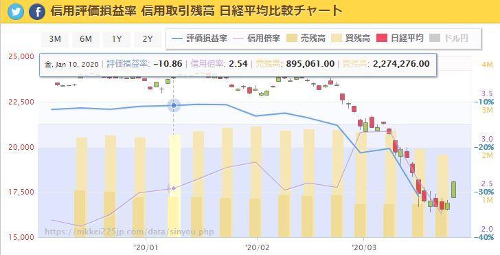 信用チャート200319