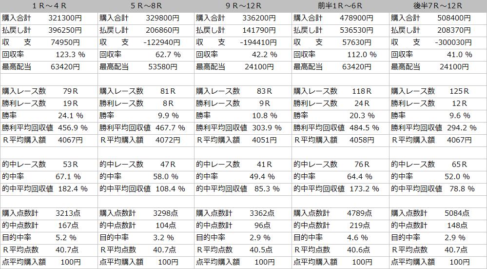12月収支レース2