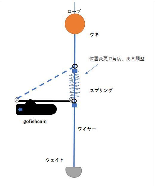 gofishcam図3_R