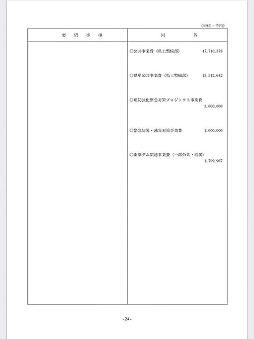 栃木県議会<民主市民クラブ>2020年度 政策推進・予算化要望 ⇒ 知事回答!28