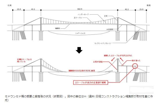2019-11-3ミャウンニャ橋5