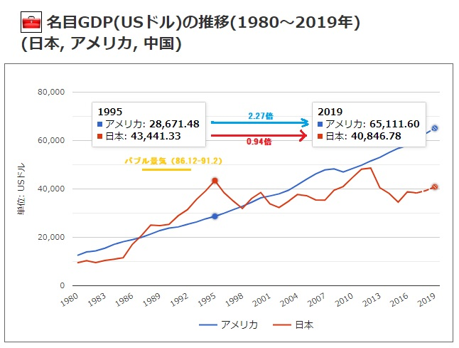 2019-11-23日米の一人当たり名目GDP推移比較