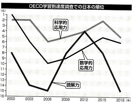 2020-1-23学習到達度での日本の順位