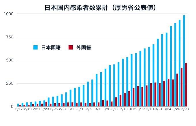 2020-3-30日本国内感染者数累計