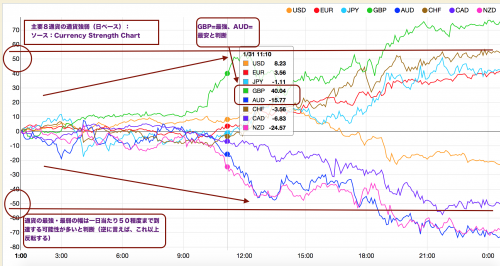 Currency Strength Chart 分析