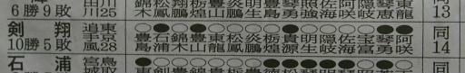 20190923・大相撲12・敢闘賞=剣翔