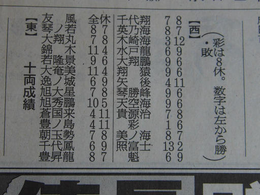 20200128・大相撲02・十両