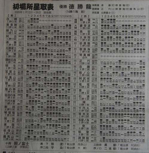 20200128・大相撲01・特大