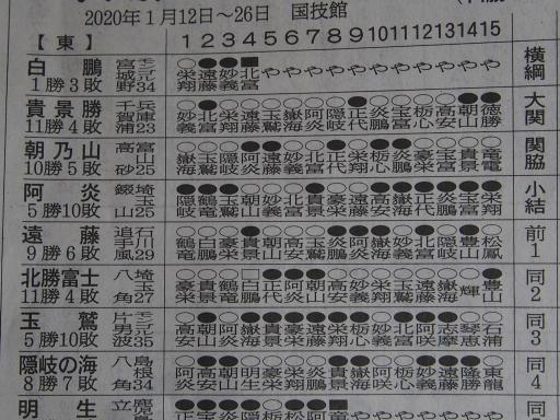 20200128・大相撲06・東上位