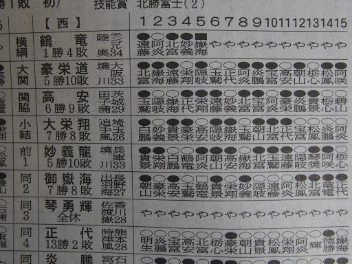 20200128・大相撲07・西上位